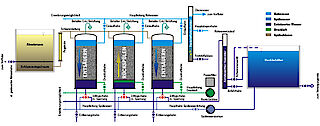 Entsäuerung Kalk-Kohlensäure-Gleichgewicht